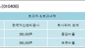 [ET투자뉴스][우진아이엔에스 지분 변동] 한국자산관리공사 외 1명 4.59%p 증가, 4.59% 보유