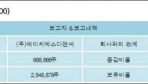 [ET투자뉴스][레드로버 지분 변동] (주)에이치에스디앤씨1.51%p 증가, 5.48% 보유