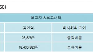 [ET투자뉴스][체리부로 지분 변동] 김인식 외 6명 0.08%p 증가, 66.01% 보유