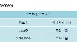 [ET투자뉴스][수산아이앤티 지분 변동] 정보윤 외 8명 0.12%p 증가, 50.35% 보유