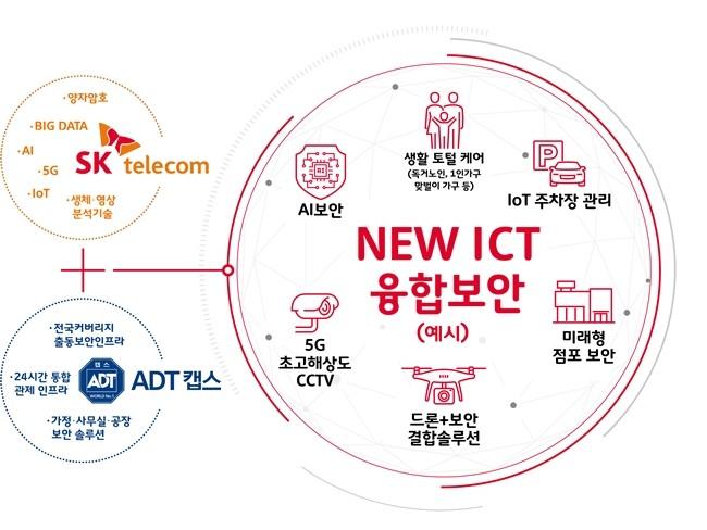 New ICT 융합 보안(예시)