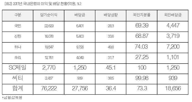6대 시중은행, 외국인 지분율 평균 73.3%