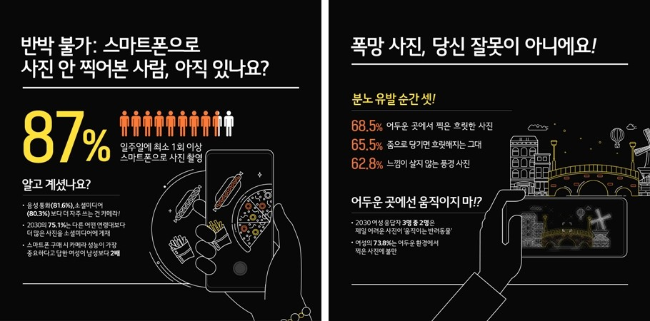 LG전자 자체 조사결과에 따르면, 스마트폰을 전화보다 카메라로 더 많이 쓰는 것으로 나타났다. [사진=소셜LG]