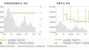 "[ET투자뉴스]CJ제일제당, ""4Q부터 가공식품 …"" BUY-삼성증권"