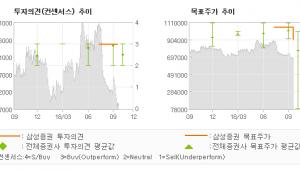 "[ET투자뉴스]오뚜기, ""외형 성장 vs 원…"" BUY-삼성증권"