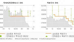 "[ET투자뉴스]농심, ""시장지배력 회복이 …"" HOLD-삼성증권"