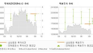 "[ET투자뉴스]롯데칠성, ""점진적인 맥주 실적…"" BUY-삼성증권"