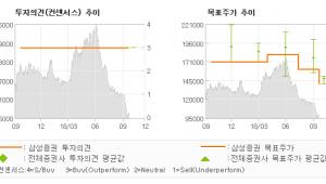 """[ET투자뉴스]신세계푸드, """"최저임금 인상 관련…"""" BUY-삼성증권"""