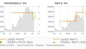 """[ET투자뉴스]롯데푸드, """"HMR 후발주자로서…"""" BUY-삼성증권"""