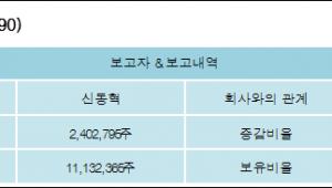 [ET투자뉴스][이엘케이 지분 변동] 신동혁3.33%p 증가, 14.33% 보유