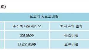 [ET투자뉴스][네이처셀 지분 변동] 주식회사알바이오 외 8명 0.57%p 증가, 24.54% 보유
