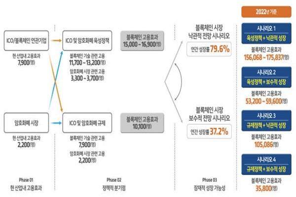 Hiring scenario regarding blockchain market (Reference: Korea Blockchain Association)