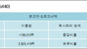 [ET투자뉴스][퓨전데이타 지분 변동] 이종명 외 2명 -1.65%p 감소, 41.67% 보유