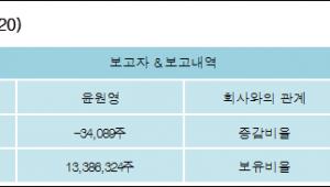 [ET투자뉴스][일동제약 지분 변동] 윤원영 외 8명 -0.16%p 감소, 62% 보유