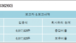 [ET투자뉴스][이매진아시아 지분 변동] 김운석 외 2명 19.11%p 증가, 19.11% 보유