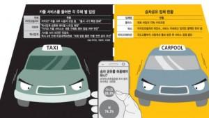 [이슈분석]'부르는 사람 6명, 받는 택시 1대' 택시 수급 심각한 불균형