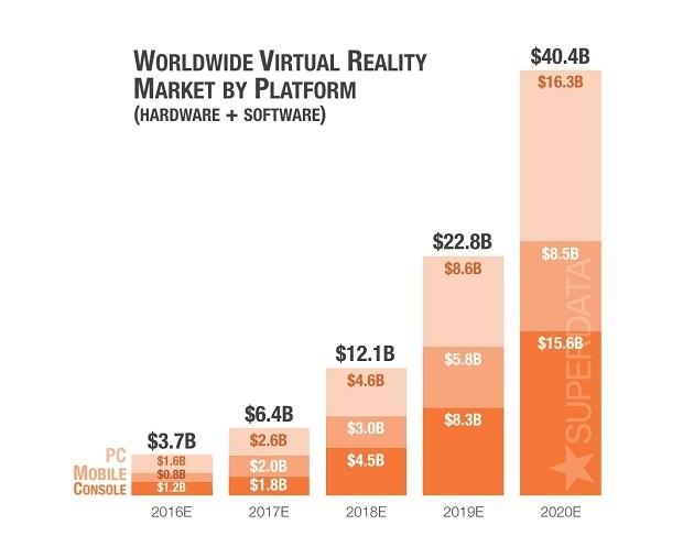 VR 플랫폼 예측 그래프, 자료제공=수퍼데이타
