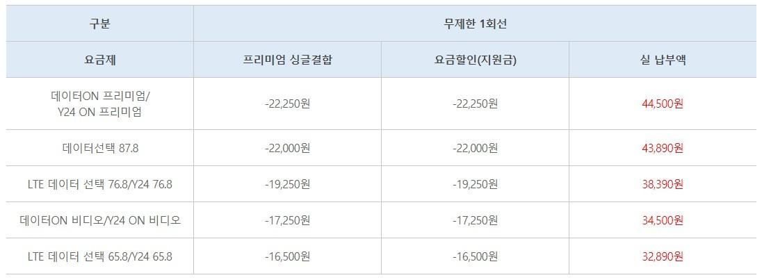 KT, 수험생 대상 'Y수능' 프로모션 진행···최저 2만원대 데이터 무제한 이용