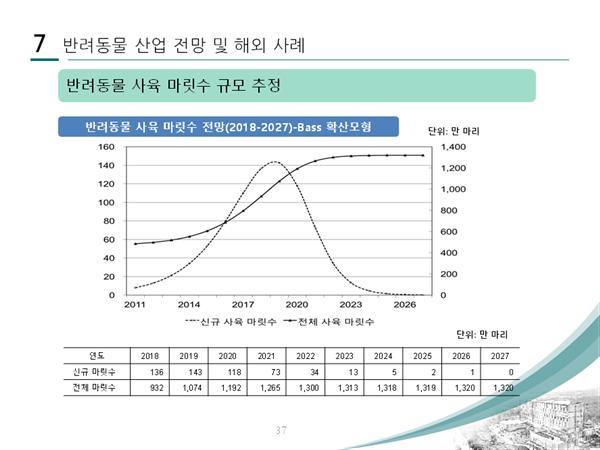 동국대 지인배 교수 발표자료 중 반려동물 사육 마릿수 규모 추정