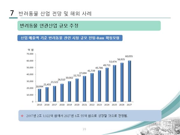 동국대 지인배 교수 발표자료 중 반려동물 연관산업 규모 추정