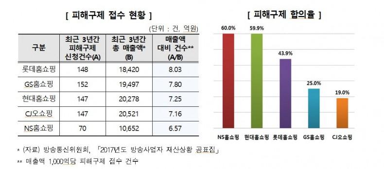 TV홈쇼핑 서비스, 종합만족도 CJ오쇼핑 1위, 가격 및 정보적절성 롯데홈쇼핑 1위
