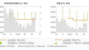 """[ET투자뉴스]현대해상, """"위험손해율 하락의 …"""" HOLD-삼성증권"""