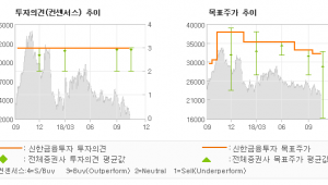 "[ET투자뉴스]GKL, ""중국 VIP Dro…"" 매수(유지)-신한금융투자"