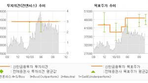 """[ET투자뉴스]한섬, """"연말까지 계속될 편…"""" 매수(유지)-신한금융투자"""