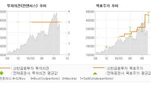 """[ET투자뉴스]JYP Ent., """"가속화되는 성장 속…"""" 매수(유지)-신한금융투자"""