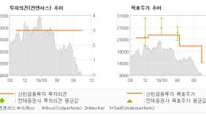 """[ET투자뉴스]테크윙, """"2019년을 보자…"""" 매수(유지)-신한금융투자"""