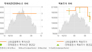 """[ET투자뉴스]카페24, """"낮아진 기대치를 하…"""" 매수(유지)-신한금융투자"""