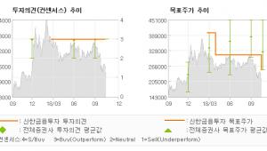 """[ET투자뉴스]셀트리온, """"또 다시 부진한 수…"""" 매수(유지)-신한금융투자"""