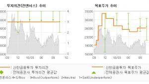"[ET투자뉴스]파라다이스, ""VIP Drop 회…"" 매수(유지)-신한금융투자"