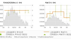 """[ET투자뉴스]이마트, """"예상치에 부합한 3…"""" 매수(유지)-신한금융투자"""
