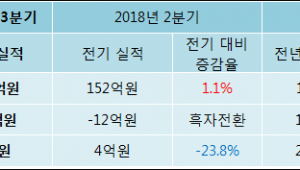 [ET투자뉴스]인피니트헬스케어 18년3분기 실적 발표, 당기순이익 3억원… 전년 동기 대비 -85.66%