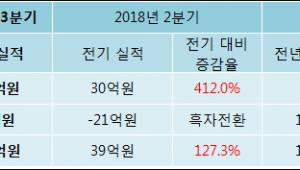 [ET투자뉴스]에이아이비트 18년3분기 실적 발표, 당기순이익 88.7억원… 전년 동기 대비 508.51