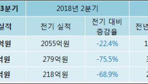 [ET투자뉴스]서한 18년3분기 실적, 매출액·영업이익 하락