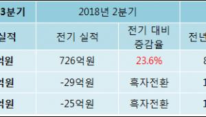 [ET투자뉴스]SG세계물산 18년3분기 실적, 영업이익·순이익 흑자 전환