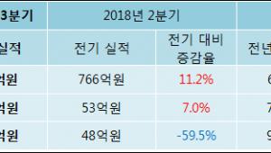 [ET투자뉴스]코오롱플라스틱 18년3분기 실적 발표... 전분기比 매출액·영업이익 증가