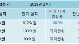 [ET투자뉴스]누리텔레콤 18년3분기 실적 발표, 영업이익·순이익 적자 전환