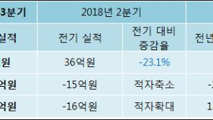 [ET투자뉴스]썬텍, 18년3분기 실적 발표