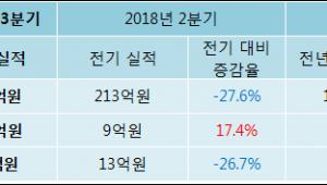 [ET투자뉴스]하이텍팜 18년3분기 실적 발표, 영업이익 10.6억원… 전년 동기 대비 -19.07% 감