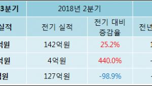 [ET투자뉴스]룽투코리아, 18년3분기 실적 발표
