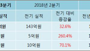 [ET투자뉴스]SDN 18년3분기 실적 발표... 전분기比 매출액·영업이익 증가