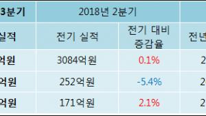 [ET투자뉴스]대웅 18년3분기 실적 발표, 당기순이익 174.5억원… 전년 동기 대비 -17.04% 감