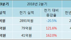 [ET투자뉴스]도이치모터스 18년3분기 실적 발표, 당기순이익 107.4억원… 전년 동기 대비 329.6