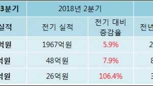 [ET투자뉴스]2018년 3분기 실적발표 하나투어, 전분기比 실적 상승