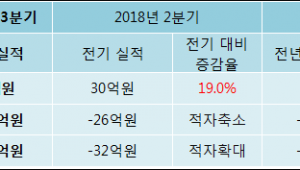 [ET투자뉴스]큐로컴, 18년3분기 실적 발표