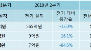 [ET투자뉴스]캐스텍코리아 18년3분기 실적 발표... 전분기比 매출액·영업이익 감소