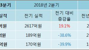 [ET투자뉴스]애경유화 18년3분기 실적 발표, 영업이익 116억원… 전년 동기 대비 -45.35% 감소